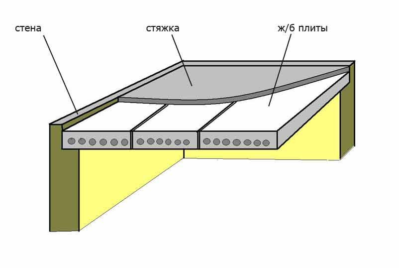 перекрытие из бетона толщина