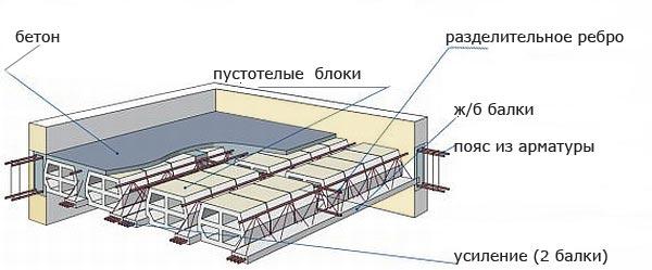 Конструкция железобетонных перекрытий прямоугольные плиты перекрытий колодцев