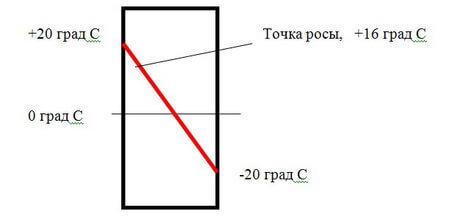 Как сместить точку росы в сторону улицы. Возможны три варианта размещения ТР в стене. Несколько фактов о точке росы