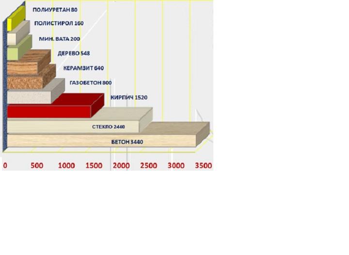 Теплоизоляционные свойства строительных материалов таблица – Теплопроводность строительных материалов — основные понятия, табличные значения, расчеты